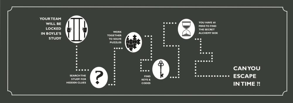 Robert Boyle Room graphic